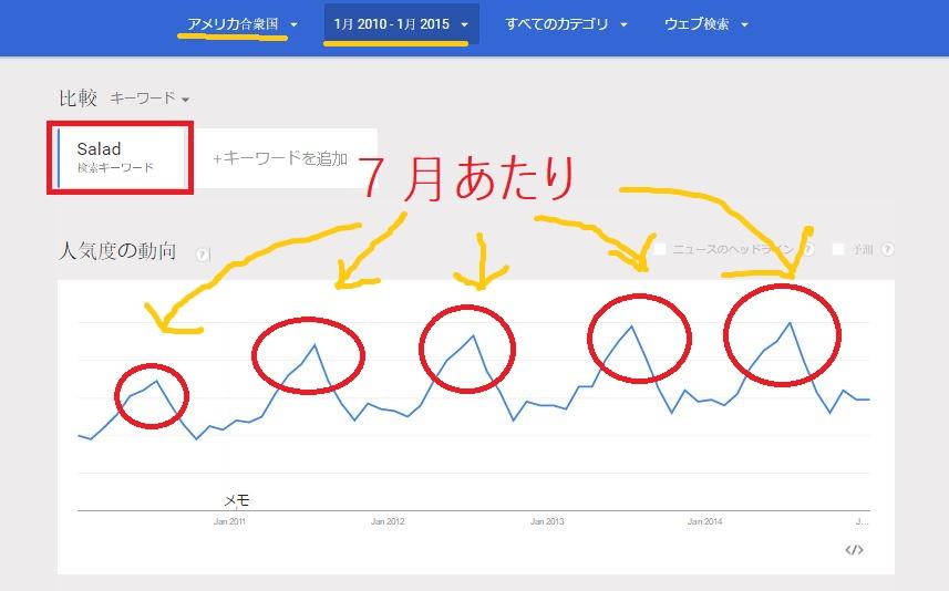 サラダグラフ2